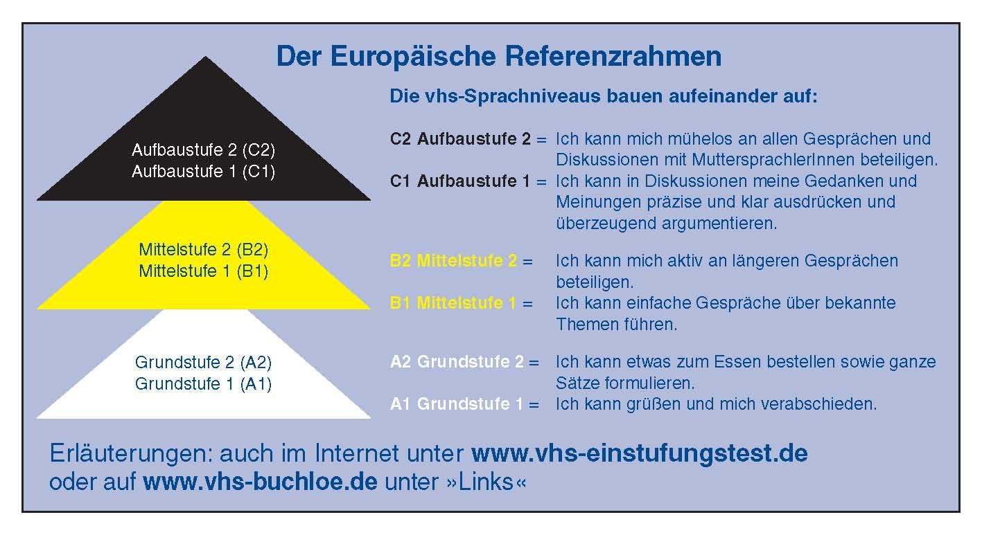 Der Europäische Referenzrahmen für Sprachkurse